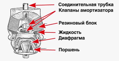 упругий элемент подвески