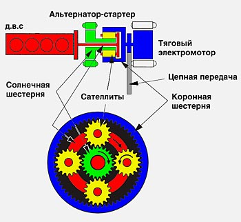 Схема трансмиссии гибрида