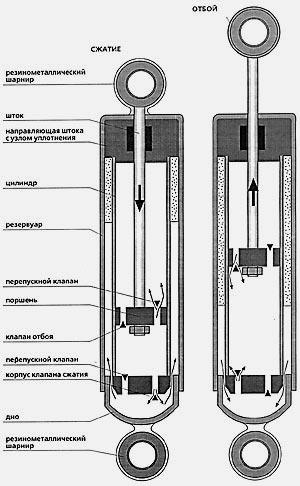 Двухтрубный гидропневматический амортизатор