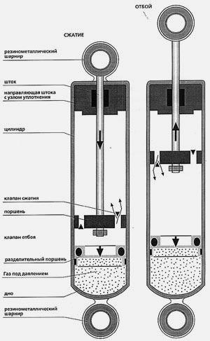 Однотрубный амортизатор
