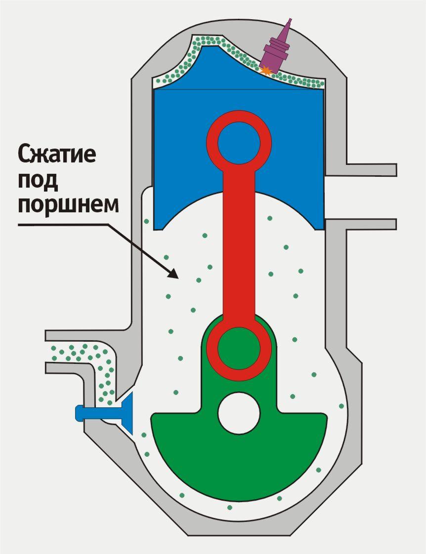 Двухтактный двигатель с кривошипно-камерной продувкой