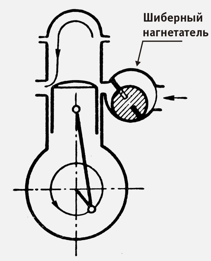 Двухтактный двигатель с приводным продувочным нагнетателем