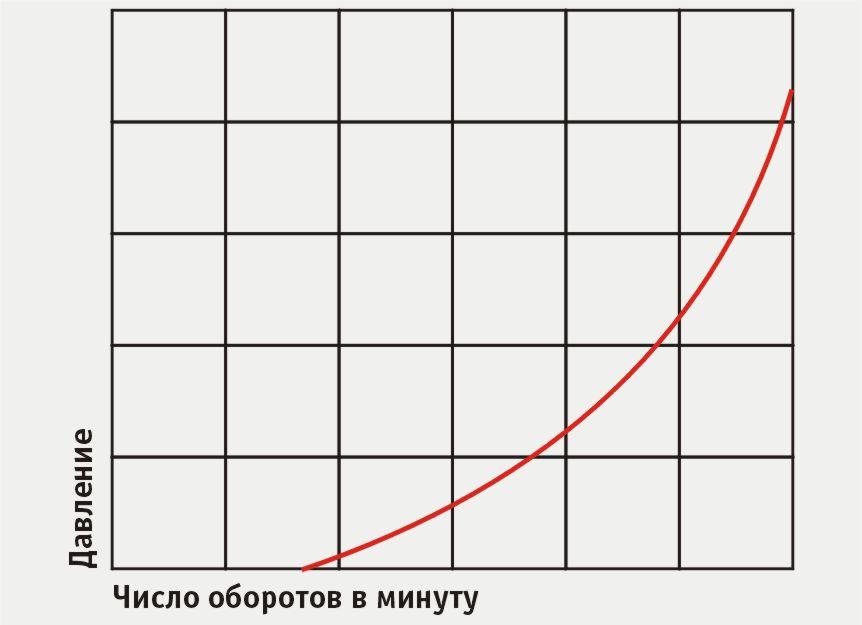 Кривая подачи (и давления) центробежного нагнетателя от оборотов
