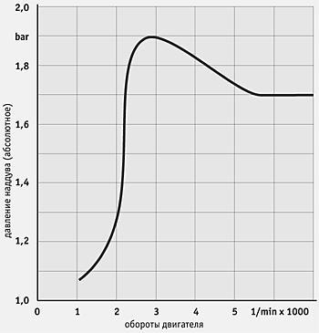 Типичный график давления (абсолютного) наддува