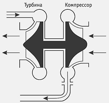Стандартная схема турбонаддува