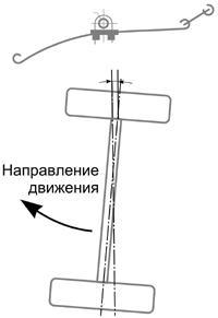 Мост на листовых рессорах - недостаточная поворачиваемость поворачиваемость
