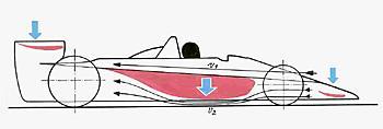 аэродинамика Lotus 79