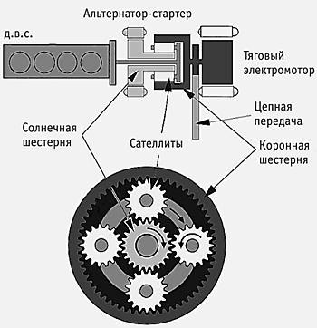 Схема трансмиссии «гибрида»: