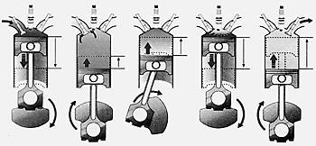 «Пятитактный» цикл Atkinson'а/Miller'а Toyota Prius