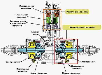 2-ступенчатая ускоряющая передача – и главная передача с 2-я бортовыми муфтами