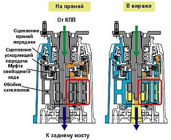 2-ступенчатый планетарный редуктор