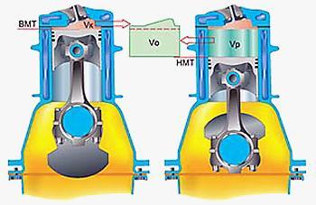 Объемы поршневых двигателей