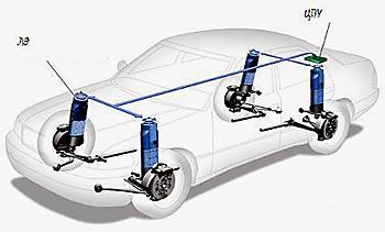 подвеска с электромагнитными стойками Bose