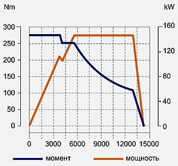 Скоростная характеристика тягового э-мотора Lexus GS450h