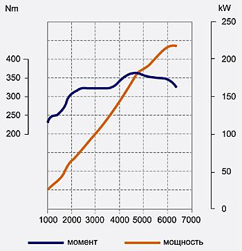 Скоростная характеристика бензиновой «шестерки» GS450h
