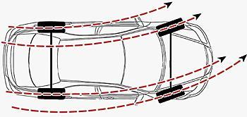 колеса идут разными радиусами