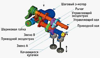 клапанный механизм VVEL (Variable Valve Event and Lift – регулируемая продолжительность открытия и высота подъема клапанов)