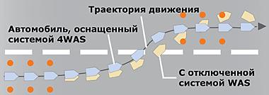 4WAS (4-Wheel Active Steer – рулевой механизм с 4-я управляемыми колесами)
