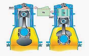 Что такое степень сжатия - Объемы 4-тактного поршневого двигателя