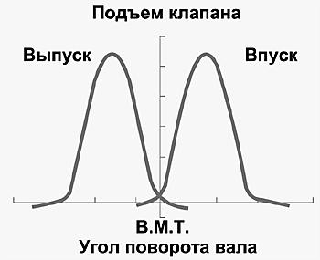 Полная диаграмма впуска