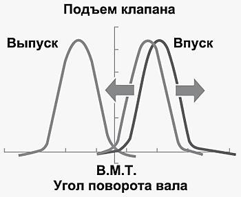Диаграмма впуска