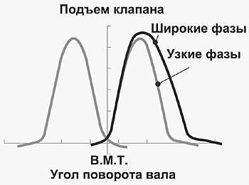 диаграммы впуска