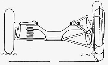 Колея у подвески с двойными поперечными рычагами при прогибах не меняется