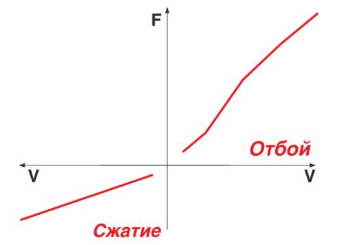 Характеристика гидравлического демпфирования