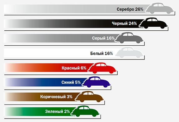 Самые популярные цвета машин в мире