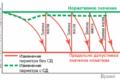 Система диагностирования дизелей