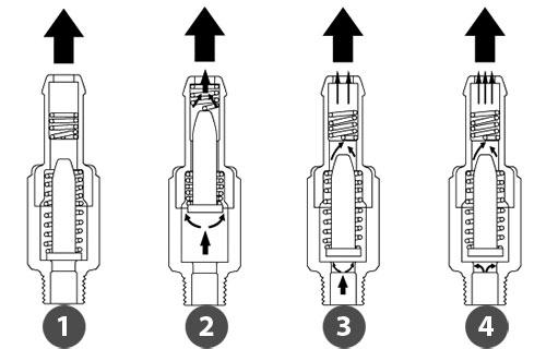 Принцип работы клапана принудительной вентиляции картера